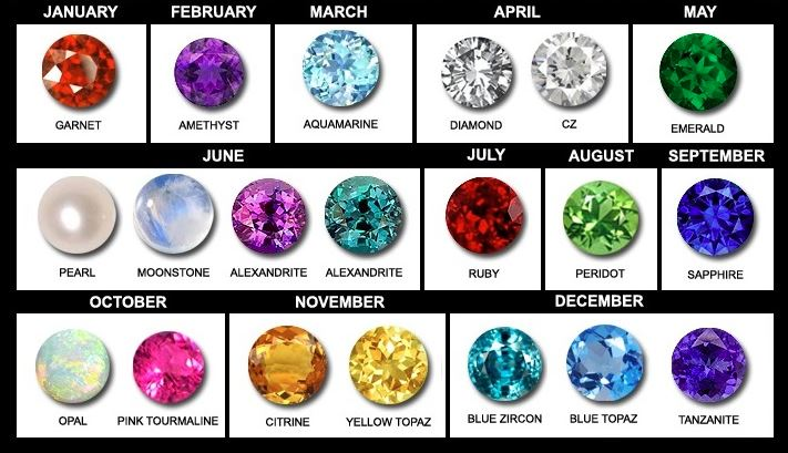 Birth stones for the month you were born